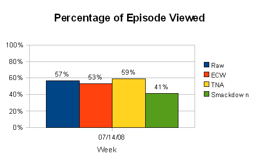 Percentage of Episode Viewed (wk of 7/14/08)