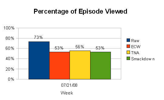 Percentage of Viewing Time (Wk of 7/21/08)