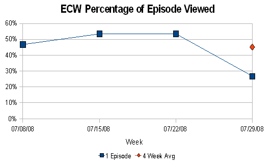 ECW % of Episode Viewed (July 2008)