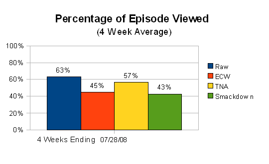 July 2008 % of Episode Viewed (4 week average)