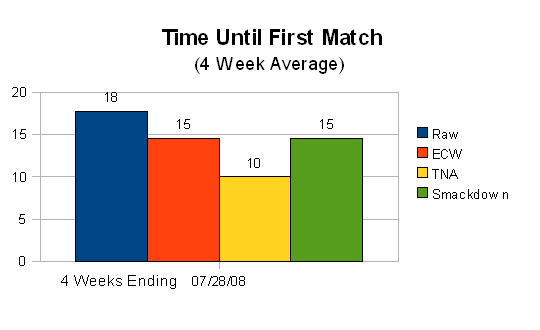 July 2008 Time Until First Match (4 week average)