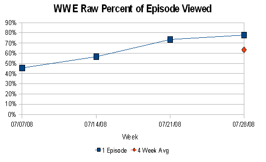 RAW % of Episode Viewed (July 2008)