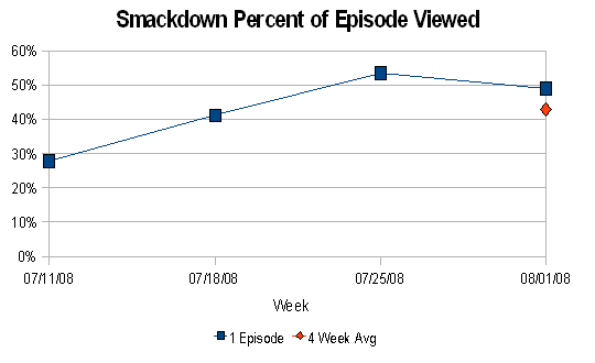 Smackdown % of Episode Viewed (July 2008)