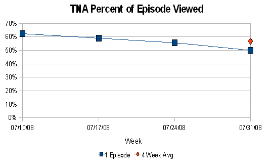 TNA % of Episode Viewed (July 2008)