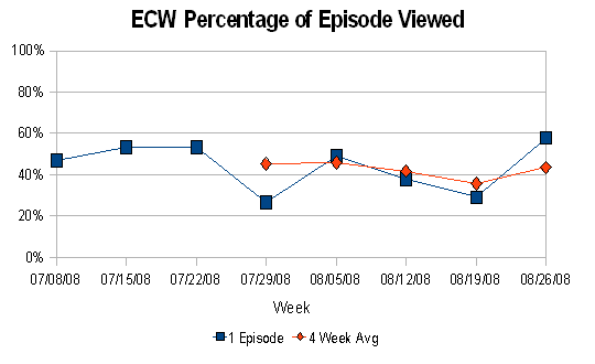 ECW % of Episode Viewed (thru August 2008)