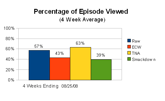 Overall Percent of Episode Viewed (Aug 2008)