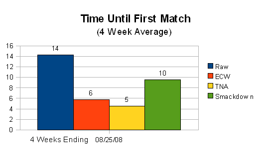 Overall Time Until First Match (Aug 2008)