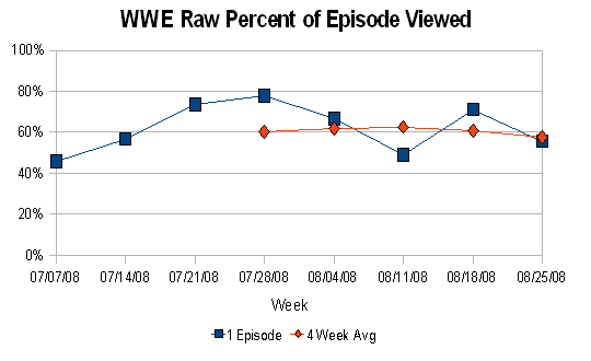 Raw % of Episode Viewed (August 2008)