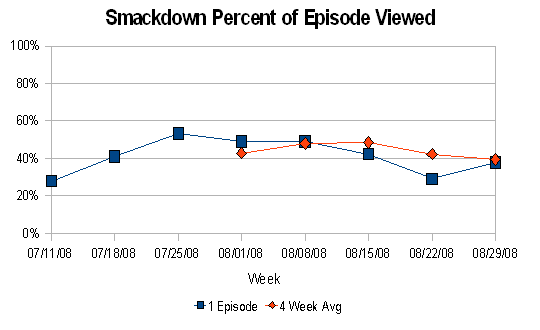 Smackdown % of Episode Viewed (thru August 2008)
