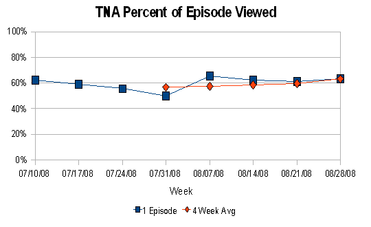 TNA % of Episode Viewed (thru August 2008)