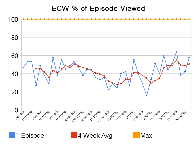 ECW Viewing Before 2009 Draft