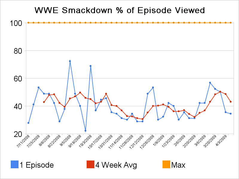 Smackdown Viewing Before 2009 Draft