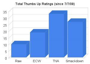 Total Thumbs Up Ratings Thru 11/20/09
