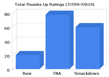 Final Match Rating Results